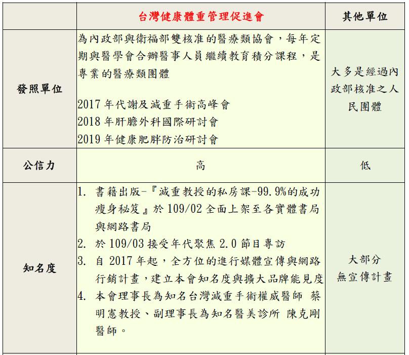 體重管理師 公信力,台灣健康體重管理促進會 公信力