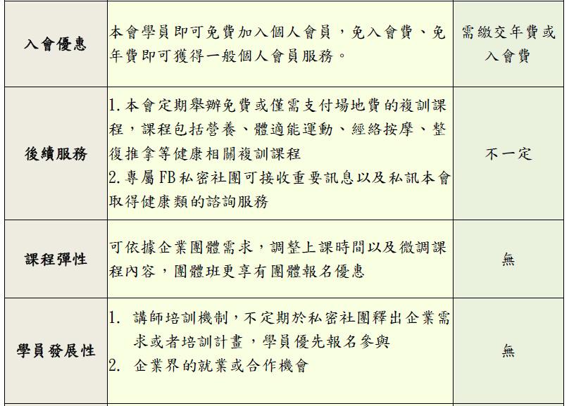 台灣健康體重管理促進會體重管理師課程 好評,公信力推薦,體重管理師
